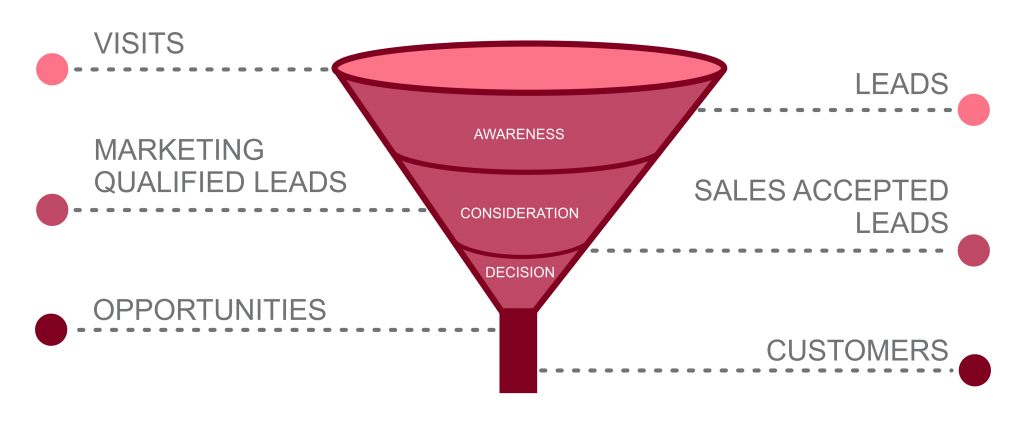 A diagram of the Customer Conversion Funnel featuring a funnel-shaped figure divided into three sections that represents the three main stages of the Buyer's Journey